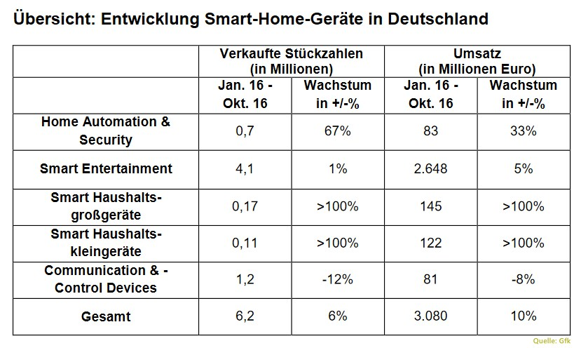 tabelle-gfk-smart-home-geraete-de