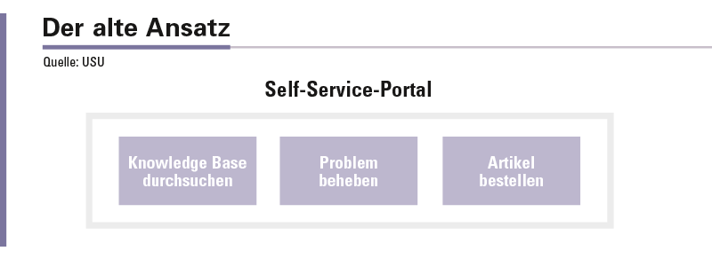 Abbildung 2: Traditioneller, isolierter Self-Service-Ansatz.