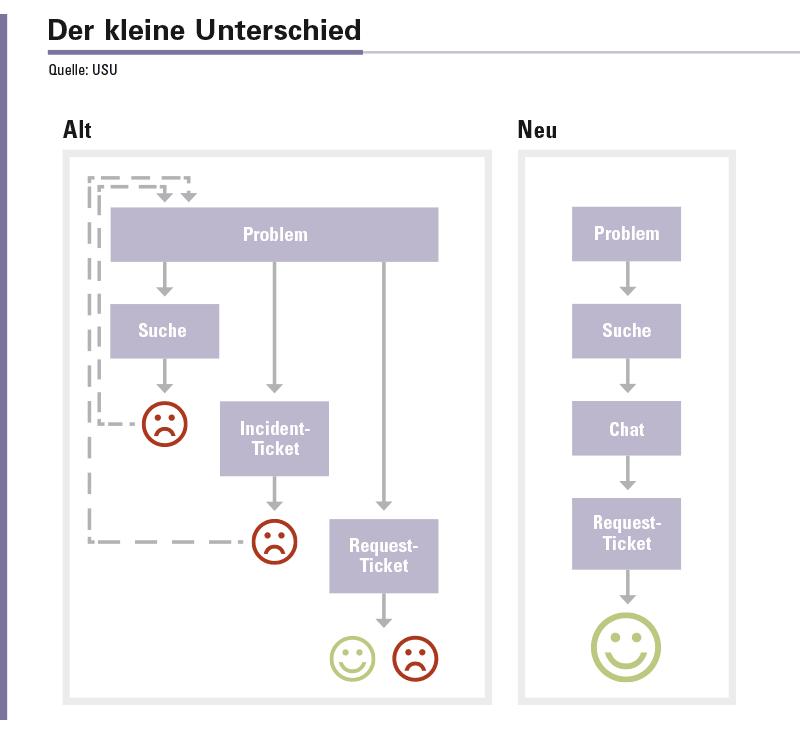 Abbildung 3: Unterschiede in den Abläufen von isolierten und integrierten Self-Service-Lösungen.