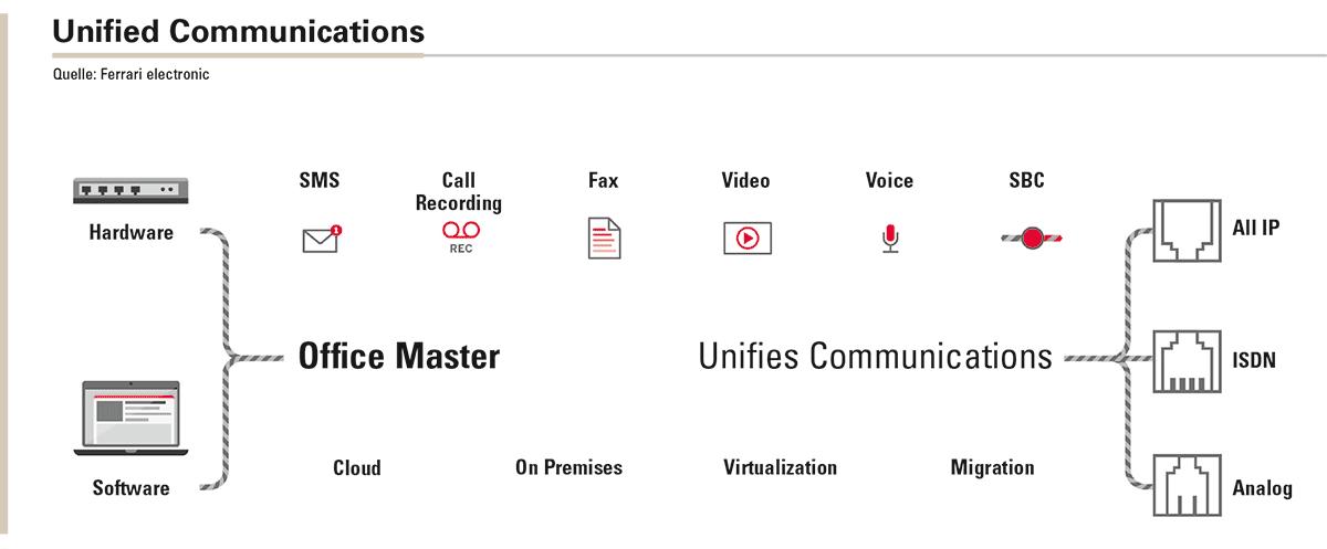 Die gebündelte Kommunikation sorgt für schlanke Prozesse. Sind Hard- und Software aufeinander abgestimmt, lassen sich neben Cloud-Installation auch andere Szenarien umsetzen.