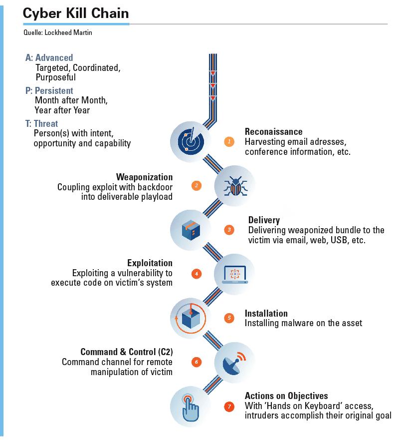 Abbildung: Die langwierige und mehrstufige Vorgehensweise von Hackern wird durch die »Cyber Kill Chain« sehr gut beschrieben.