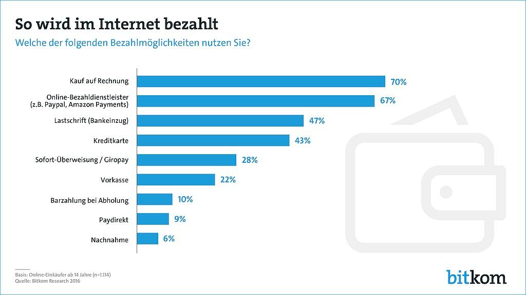 grafik bitkom internet bezahlverfahren