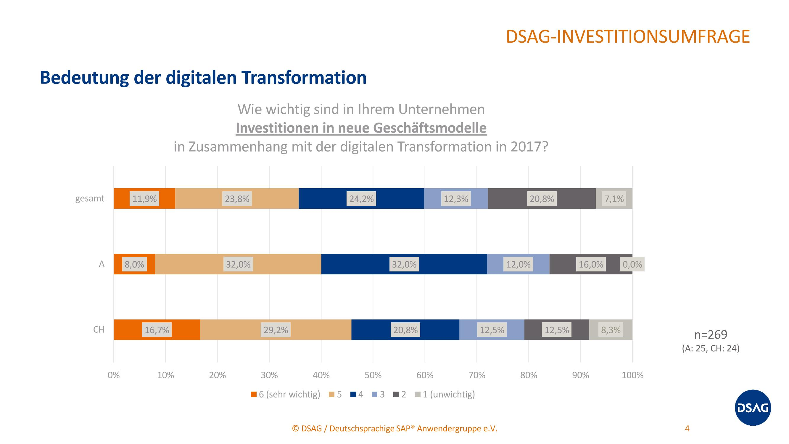 grafik dsag bedeutung digitale transformation