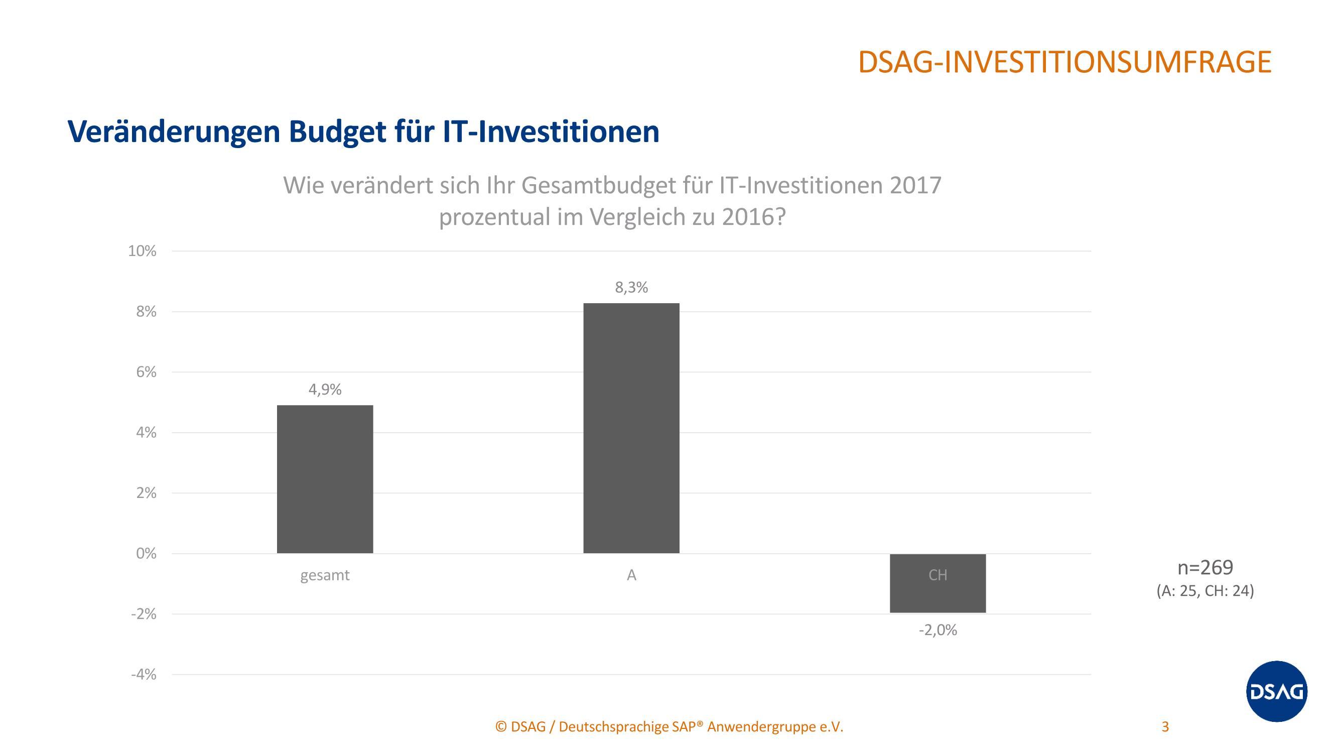 grafik dsag budget 2016 2017