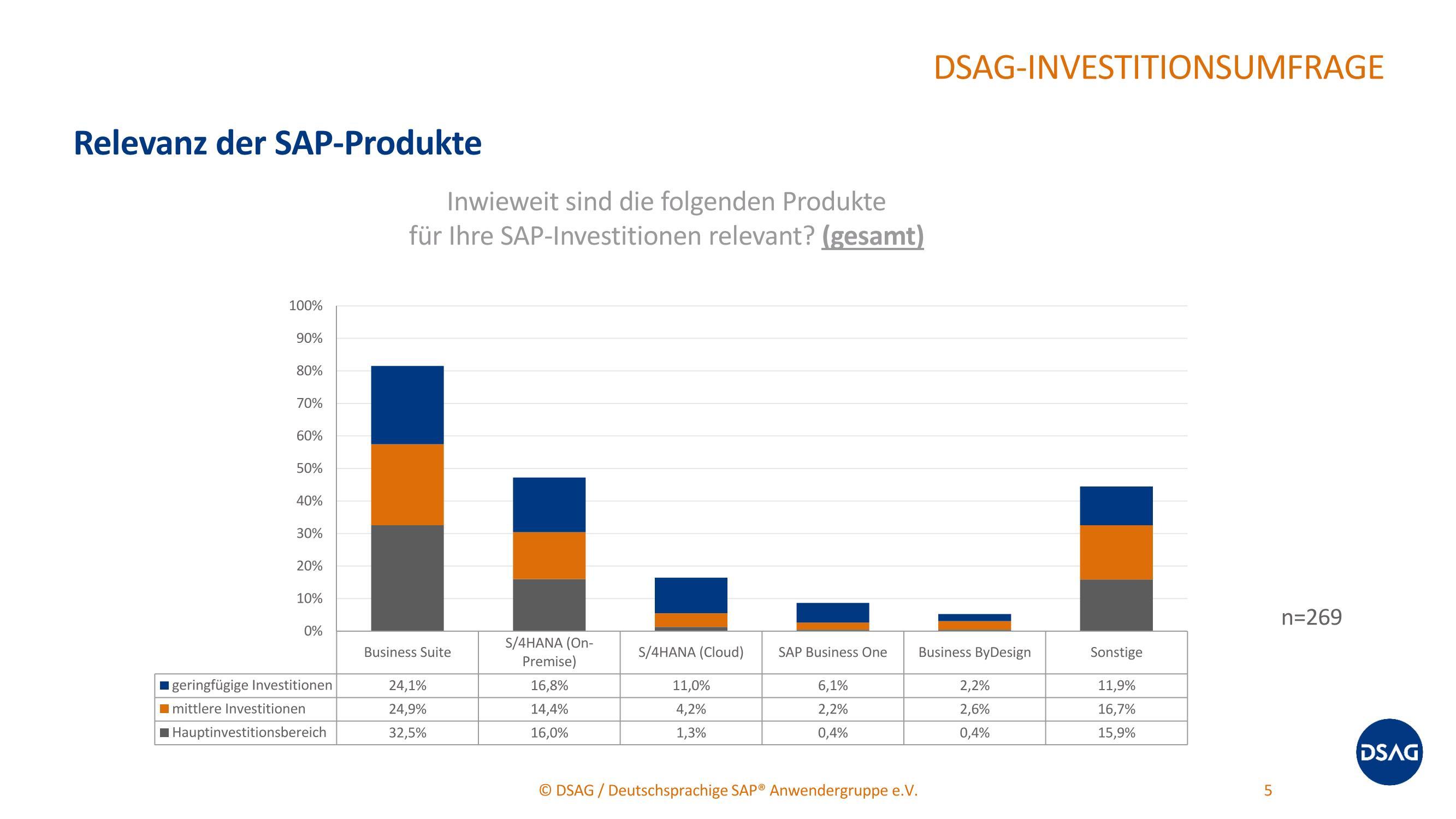 grafik dsag relevanz sap-produkte