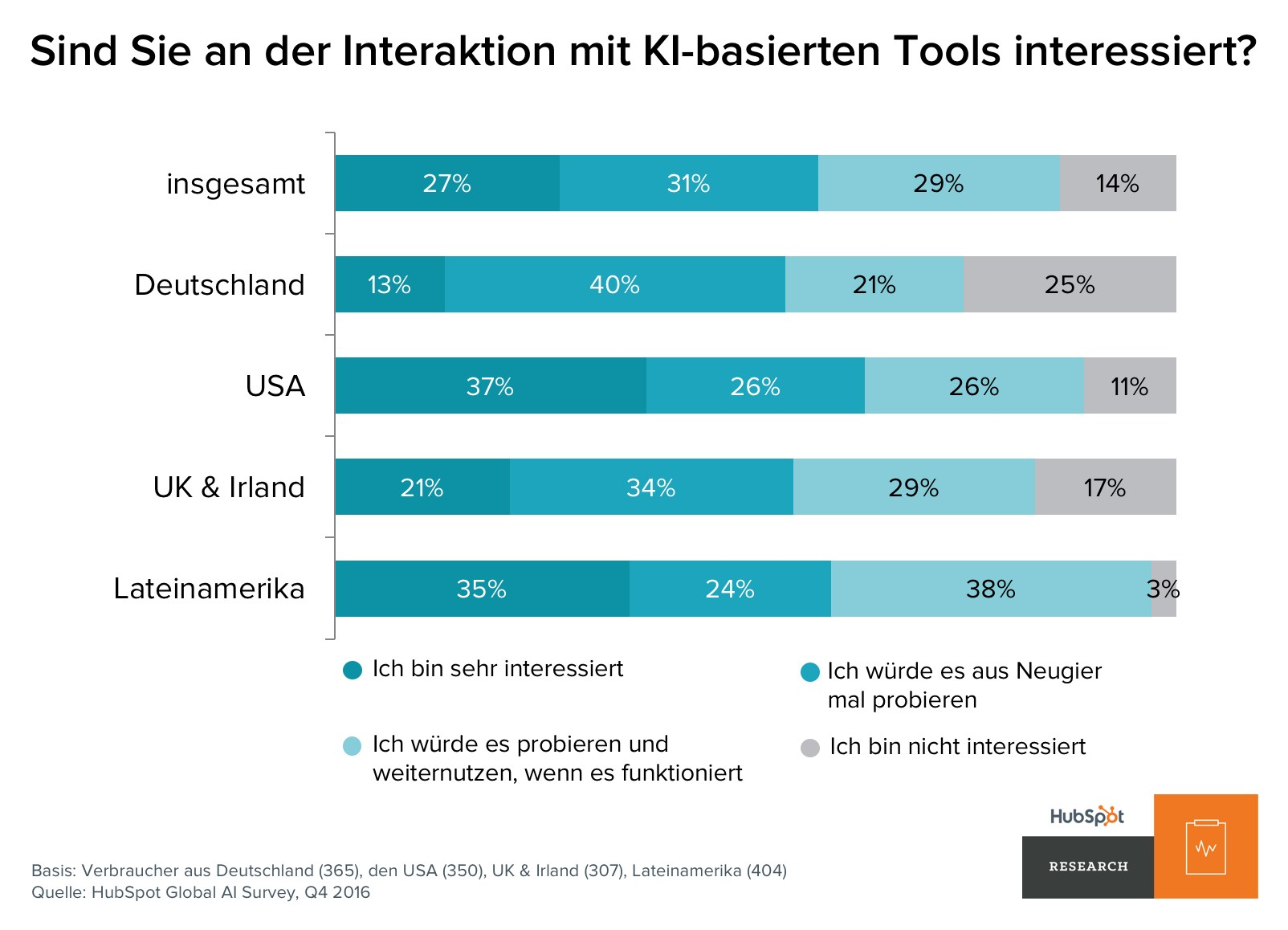 grafik hubspot ki-basierte tools interesse