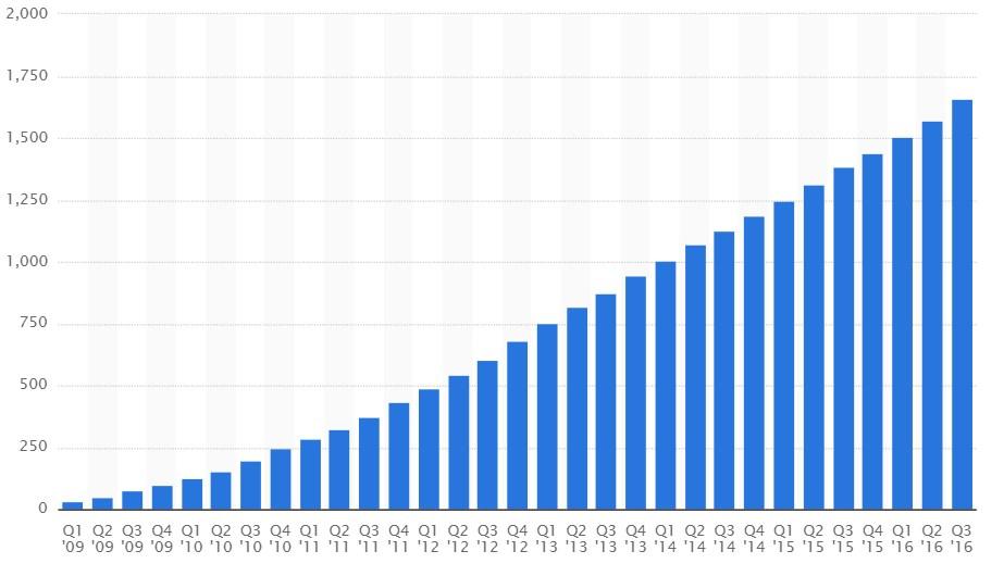 grafik imperva mobile facebook nuzter weltweit