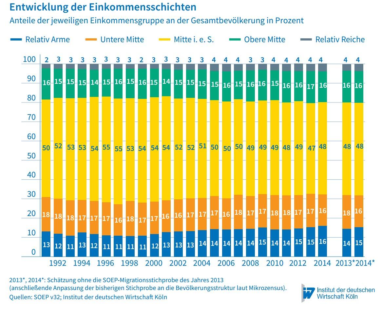 mittleres einkommen deutschland 2017
