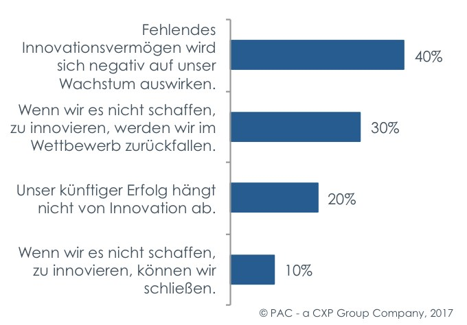 grafik pac versicherungen innovation