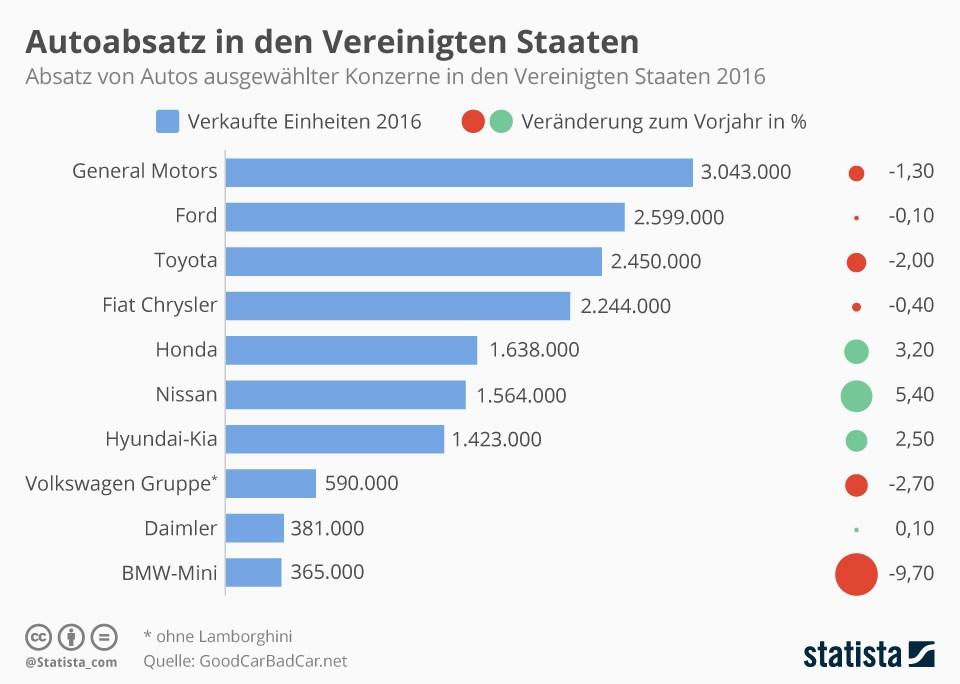 Aktienkurs Opel