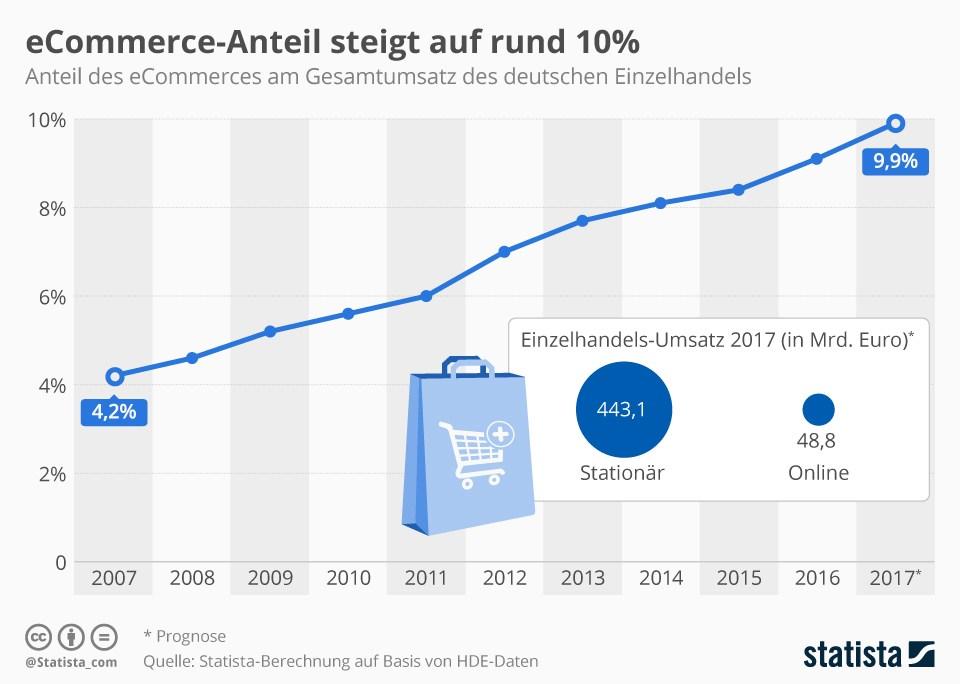 grafik statista e-commercce anteil einzelhandel