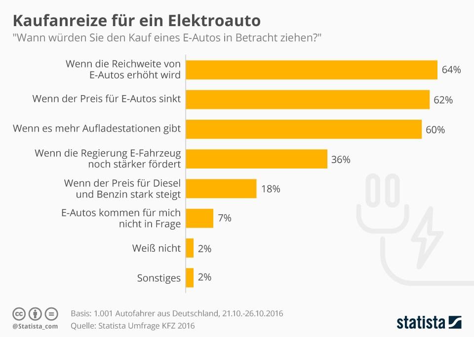 grafik statista elektroautos kaufanreize