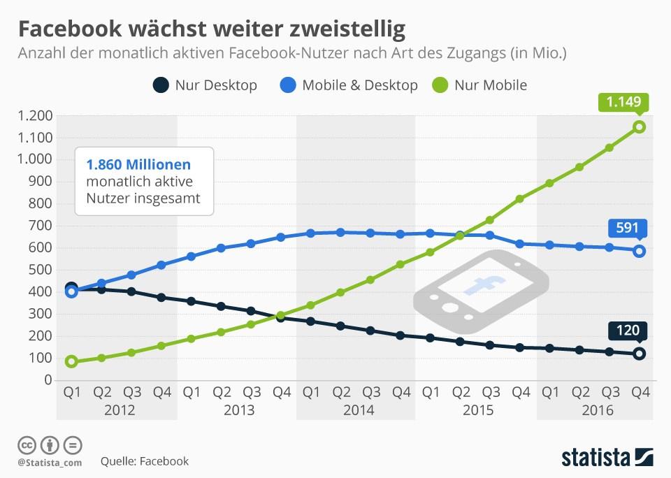 grafik statista facebook wachstum 2012 2016