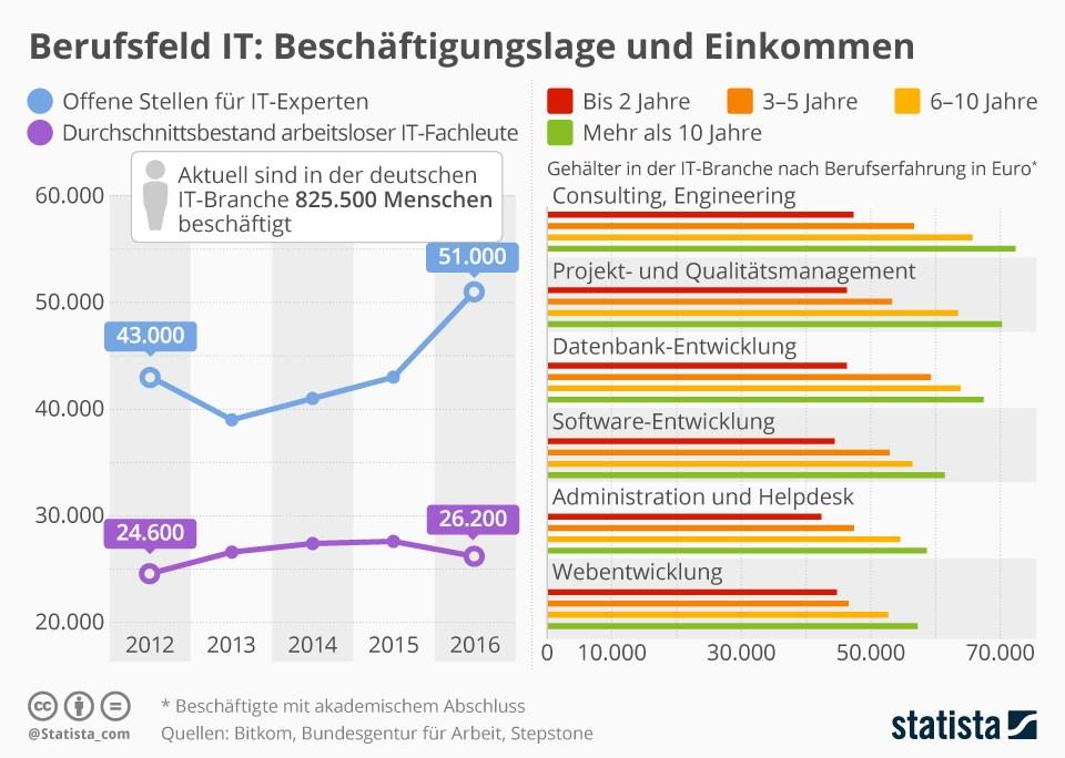 grafik statista it beschäftigung einkommen