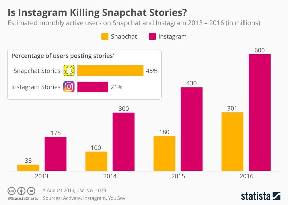 grafik statista snapchat instagram nutzer monatlich