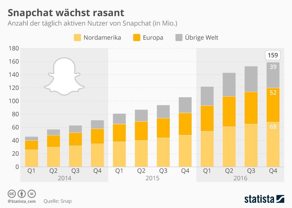 grafik statista snapchat nutzer täglich