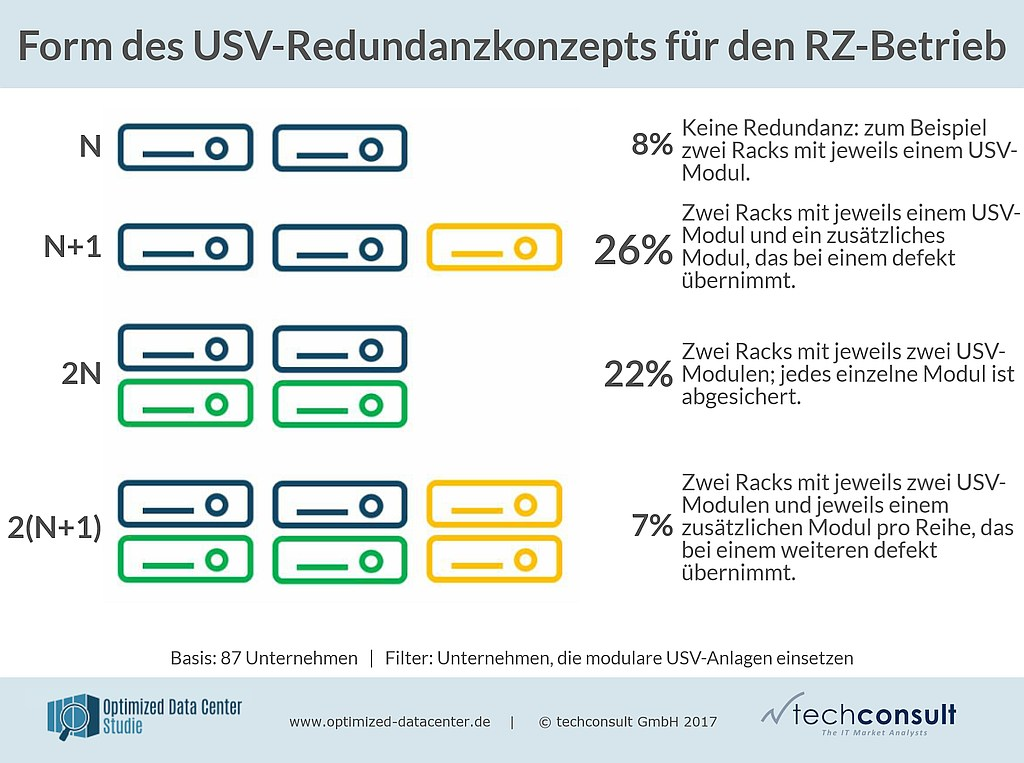 grafik techconsult usv-redundanz konzept