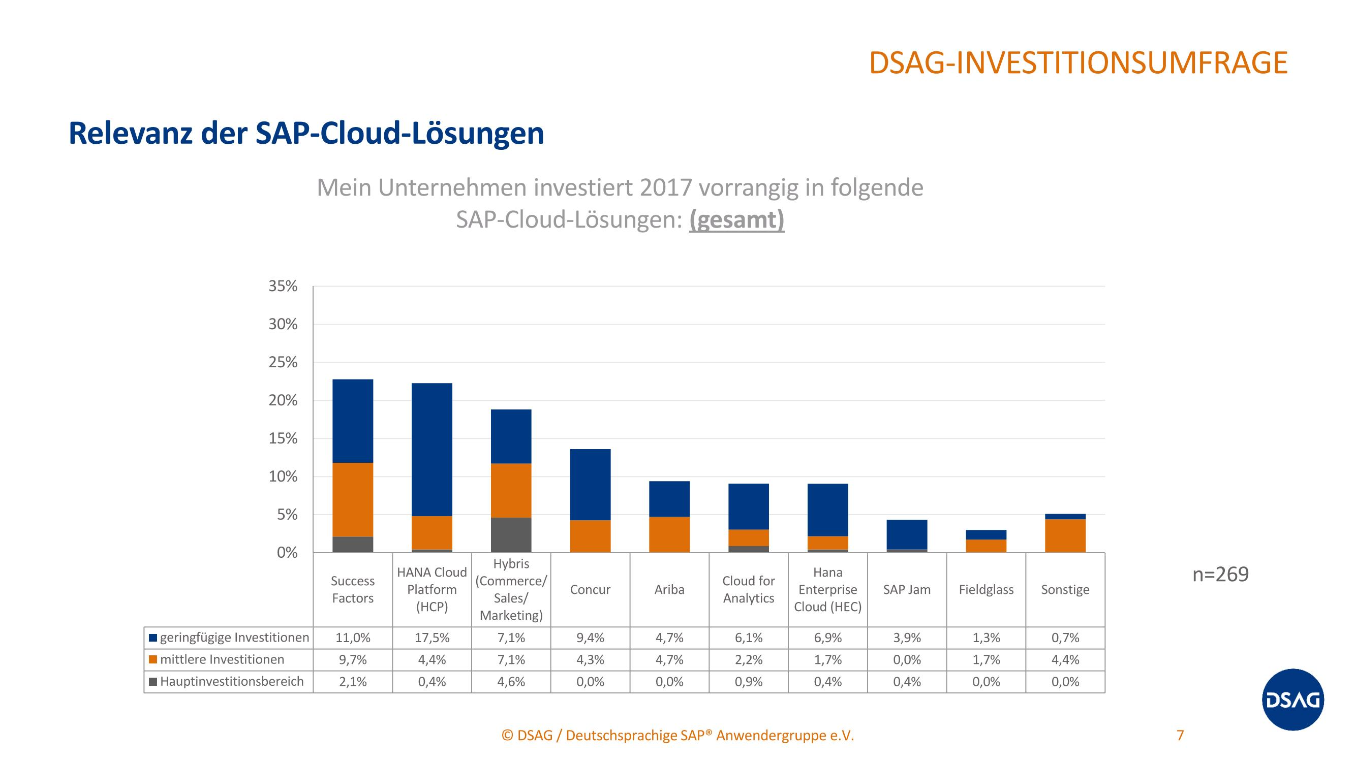 grafikdsag relevanz sap-cloud
