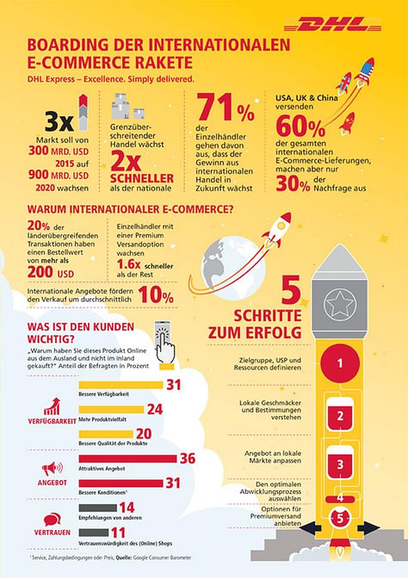 infografik dhl internationaler e-commerce