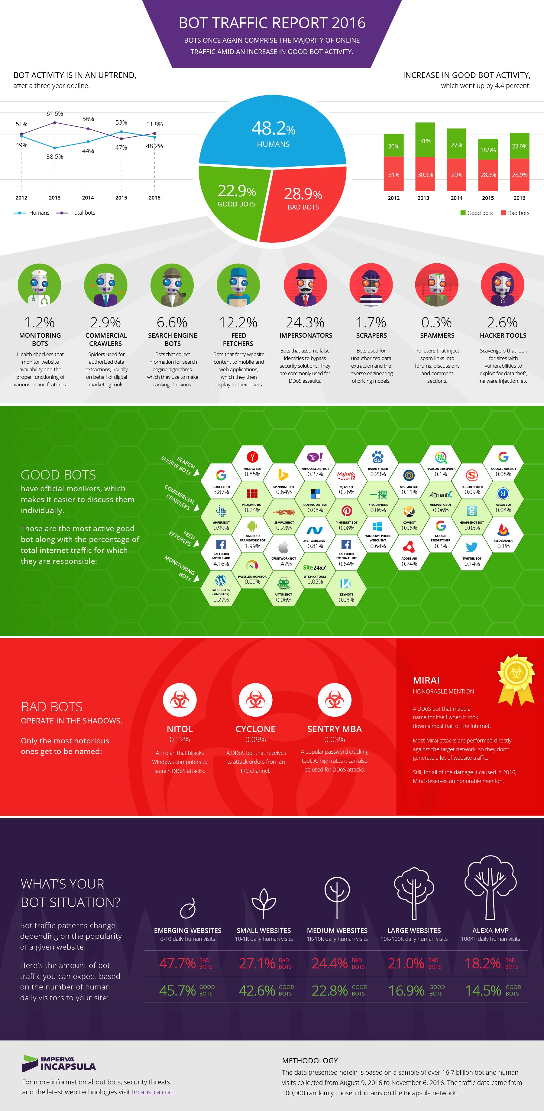 infografik imperva bot traffic report 2016