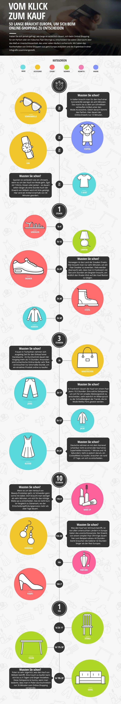 infografik ladenzeile de Vom Klick zum Kauf