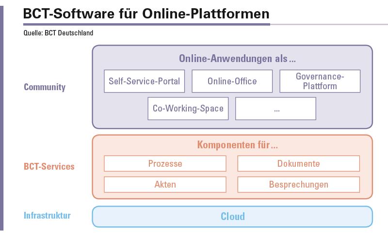 Mit komponentenbasierten und modularen Produkten im Bereich Enterprise Information Management unterstützt BCT Deutschland Softwareanbieter, IT-Dienstleister, Cloud-Service-Provider und andere Unternehmen dabei, ihr vorhandenes Produkt- und Dienstleistungsportfolio zu erweitern.
