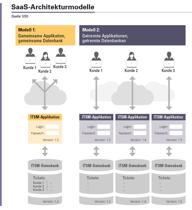 Abbildung 1: Zwei gegensätzliche Architekturmodelle von SaaS-Lösungen.