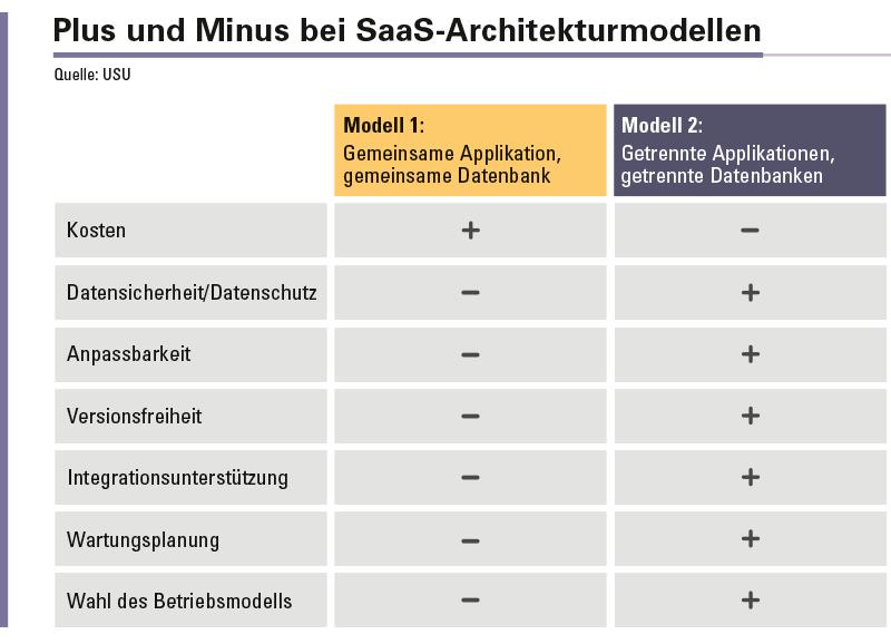 Abbildung 2: Vor- und Nachteile der unterschiedlichen SaaS-Modelle.