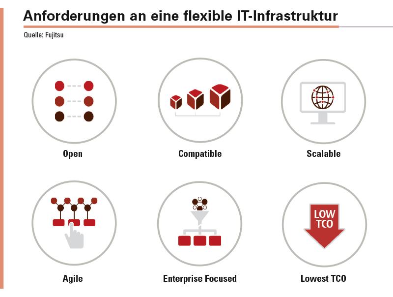 Abbildung 1: Die Anforderungen, die eine IT-Infrastruktur im Zeitalter der »Digitalen Transformation« erfüllen muss.