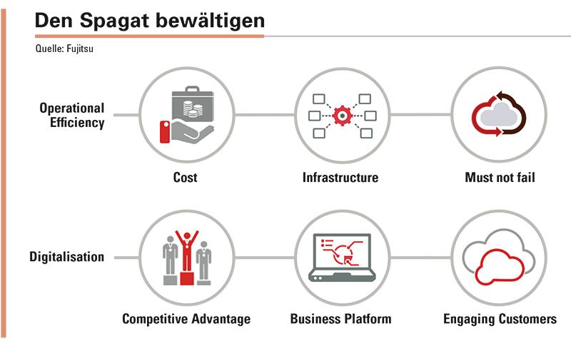 Abbildung 2: Die Anforderungen, die im Rahmen der Digitalisierung anfallen, müssen mit dem Anspruch in Einklang gebracht werden, einen effizienten, zuverlässigen und kostengünstigen IT-Betrieb sicherzustellen. Cloud-Architekturen wie Fujitsu K5 helfen dabei, diesen Spagat bewältigen.