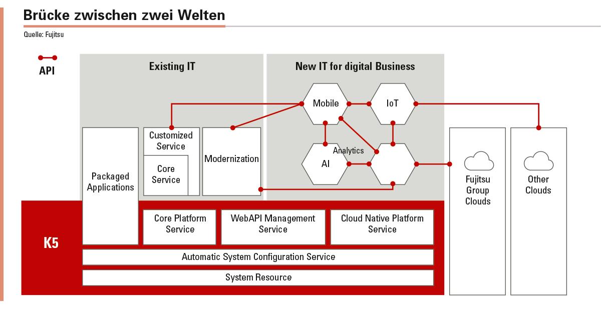 Abbildung 3: Eine Cloud-Architektur muss im Zeitalter der Digitalisierung eine Brücke zwischen zwei Welten schlagen: der vorhandenen IT-Infrastruktur und der neuen Umgebung, die als Grundlage für digitale Geschäftsmodelle dient.