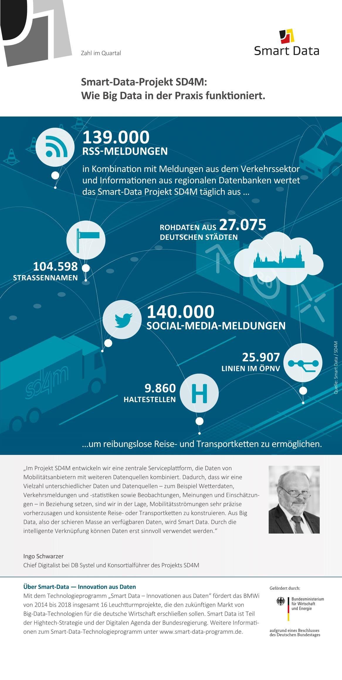 Big Data in der Praxis: Smart-Data-Projekt SD4M verarbeitet mehr als 139.000 Meldungen täglich