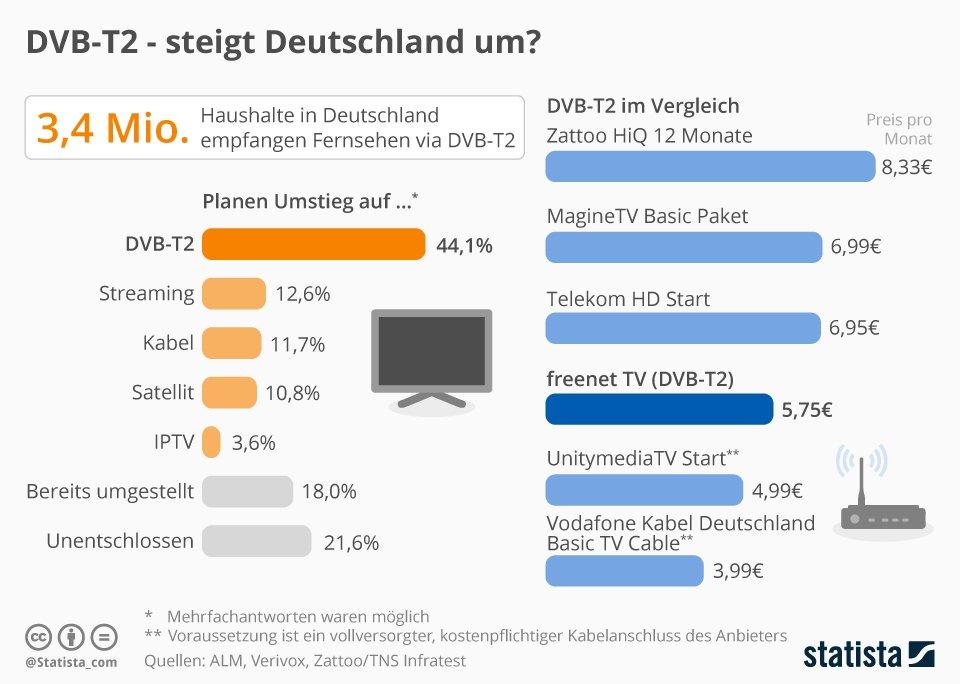 fernsehempfang dvb t2 steigt deutschland um albert absmeier torial. Black Bedroom Furniture Sets. Home Design Ideas