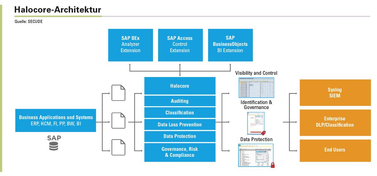 Die modulare Lösung Halocore ist direkt in SAP-Applikationen integriert und ermöglicht damit umfassende, kontextbezogene Kenntnisse über Nutzerinformationen, die Daten selbst sowie über die technische Systemumgebung.