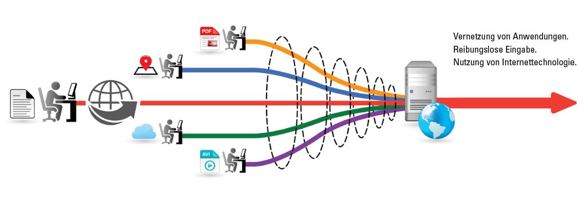 Kodak Info Input Solution ermöglicht die schnellere Erfassung und den sofortigen Zugriff auf Informationen im Büro oder remote. Info Input Solution ist eine webbasierte, mobile Erfassungsanwendung, die sich leicht implementieren und verwenden lässt, wenn Sie regelmäßig von verschiedenen Abteilungen und Unternehmen aus scannen müssen.