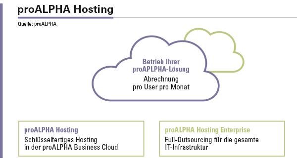 Die Abrechnung beim proALPHA Hosting erfolgt pro User pro Monat.