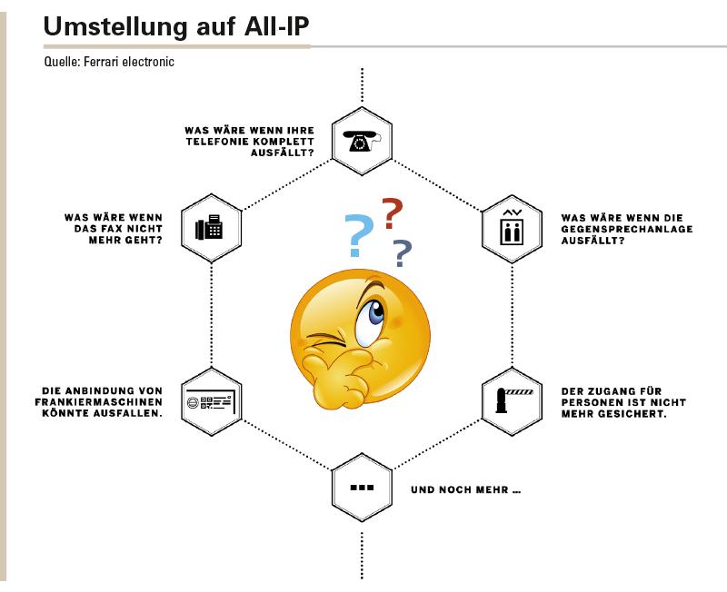 Die Umstellung auf All-IP stellt Unternehmen vor eine ganze Reihe von Fragen. Ferrari electronic hat für alle eine Antwort.