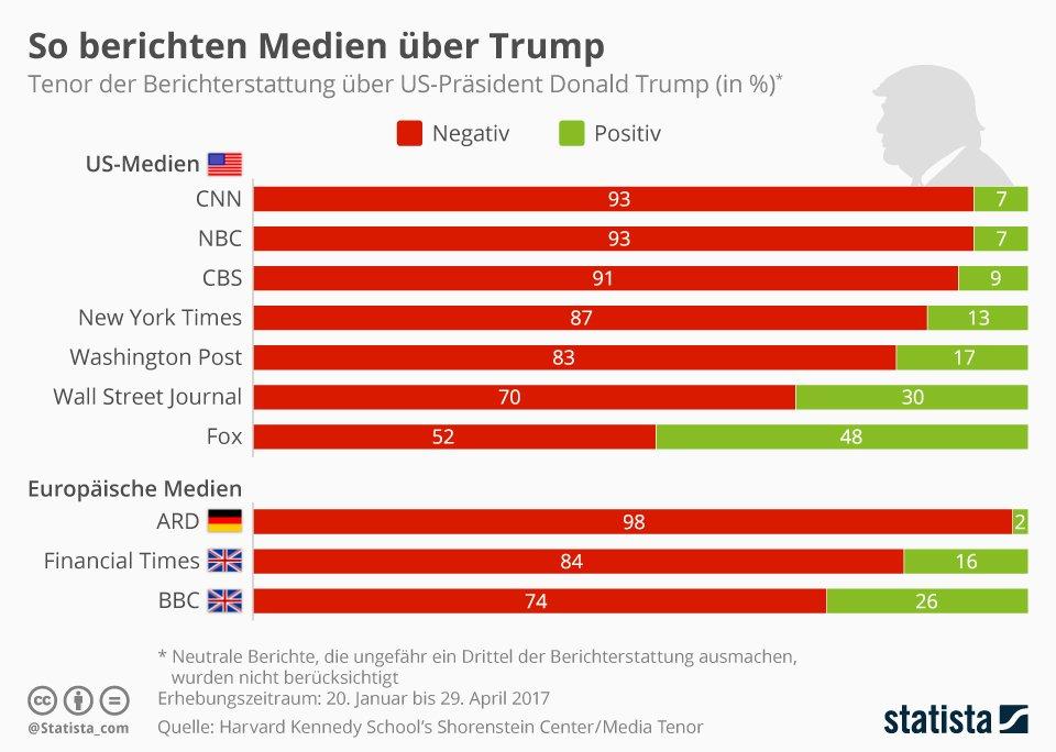 Trump Beliebtheit Usa