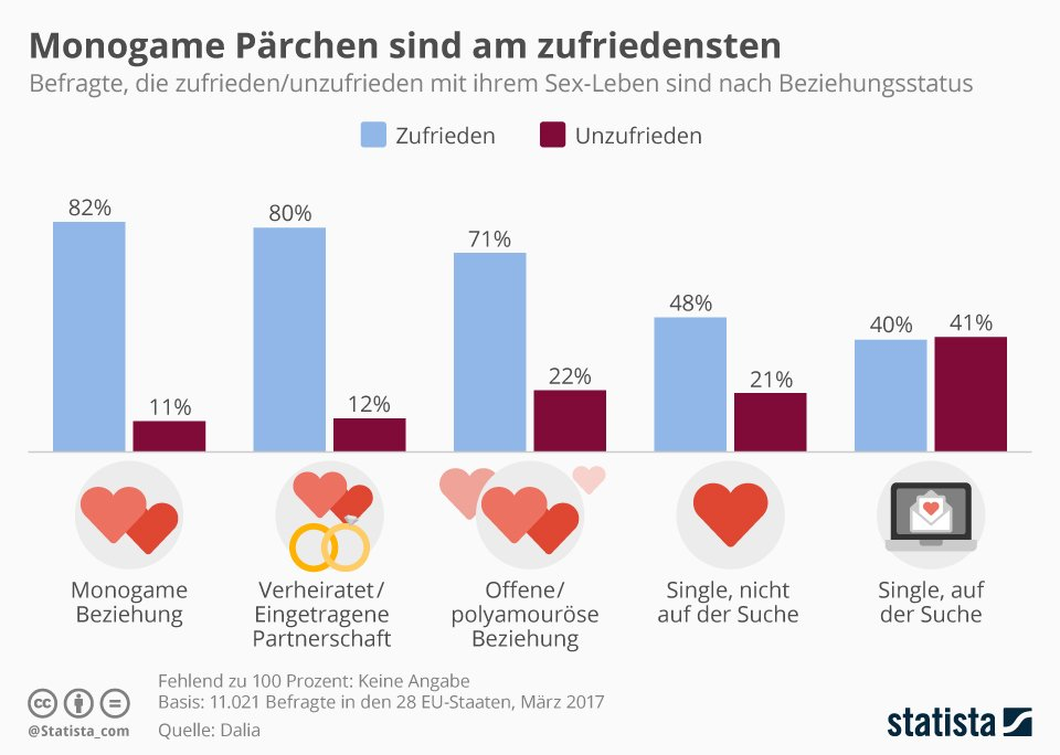Virtuelle Online-Dating-Welt