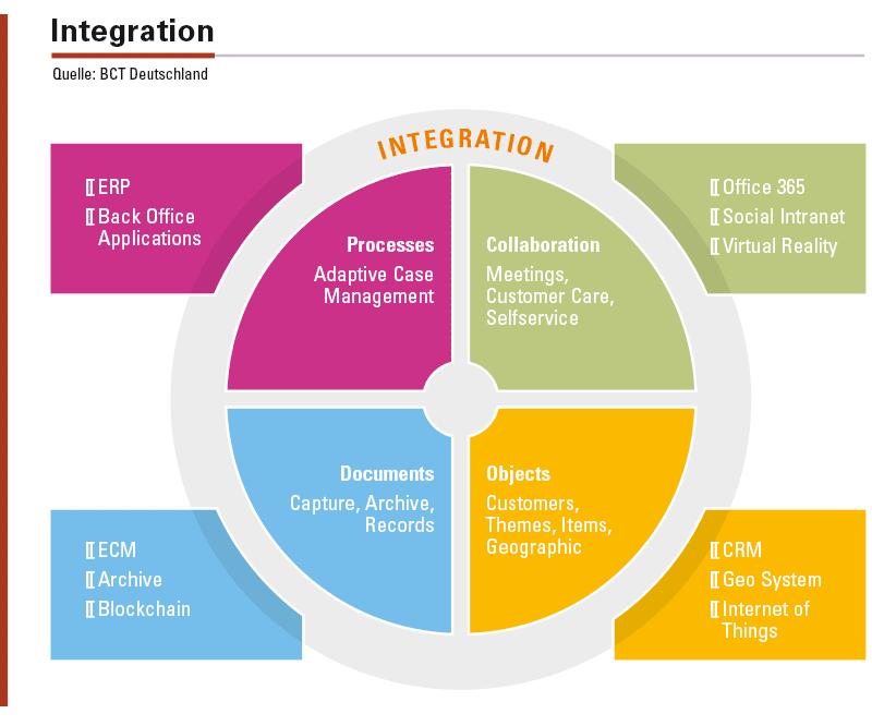 Mit komponentenbasierten und modularen Produkten im Bereich Enterprise Information Management werden Softwareanbieter, IT-Dienstleister, Cloud-Service-Provider und andere Unternehmen dabei unterstützt, ihr vorhandenes Produkt- und Dienstleistungsportfolio zu erweitern.