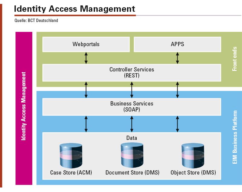 Identity Access Management bildet einen sicheren und vertrauensvollen Rahmen, um sicher in einer Cloud-Umgebung arbeiten zu können. Bei der Softwareentwicklung sollten die Prinzipien »Security by Design« und »Privacy by Design« gelten.