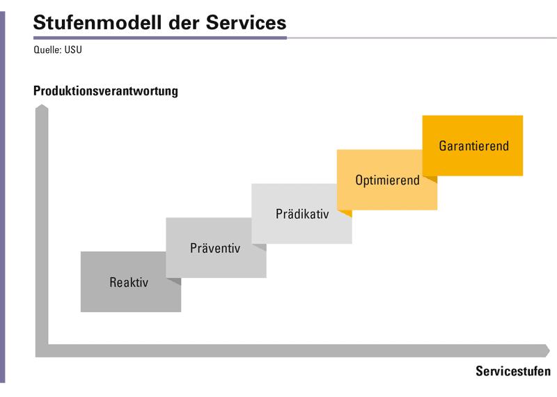 Abbildung 1: Mehr Verantwortung durch höherwertige Services.