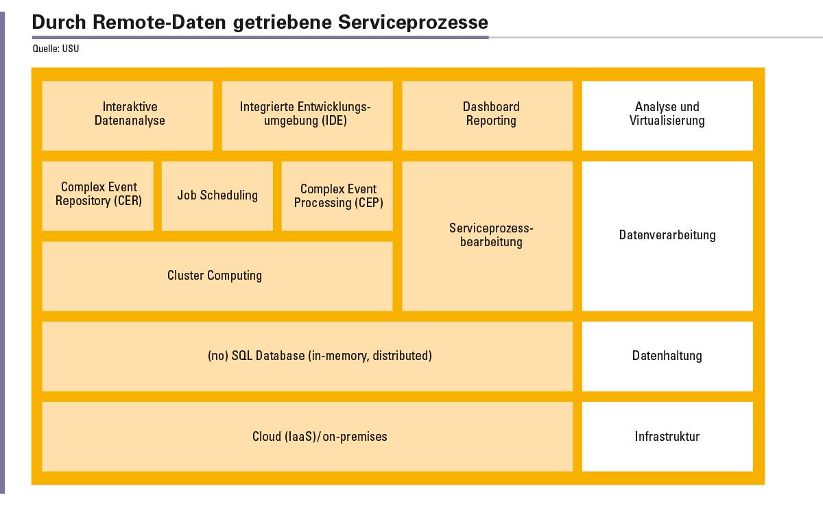 Abbildung 2: Eine flexible Architektur für Remote-Data-getriebene Serviceprozesse.