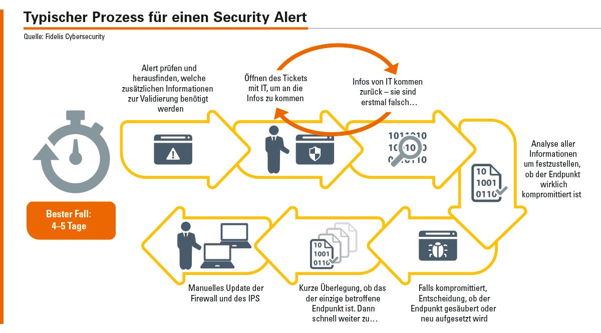 Die vielen manuellen Prozessschritte für einen Security Alert – egal ob ein False Positive oder ein tatsächlich »kritischer« Alert – resultieren in einer langen Reaktionszeit.
