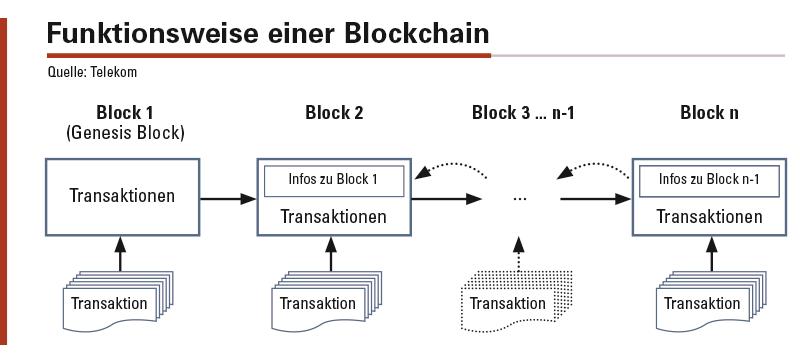 Die Aufgabe einer Blockchain ist die sichere Protokollierung von Transaktionen basierend auf physischen bzw. digitalen Assets. Eine Blockchain ist eine Art digitales Kontobuch, das alle Transaktionen von Werten protokolliert. Ist eine Transaktion gültig und abgeschlossen, werden die Daten der einzelnen Transaktion in einem Block gespeichert und mit einer Prüfsumme versehen. Jeder Block beinhaltet neben den Transaktionsdaten auch die Prüfsumme des vorhergehenden Blocks und die Prüfsumme der gesamten Kette (Blockchain), die auf diese Weise entsteht.