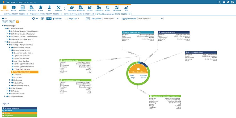 Abbildung 2: Die Visualisierung der IT-Leistungsverrechnung bietet umfassende Transparenz im IT Financial Management.