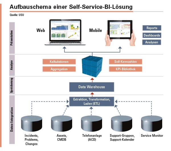 Abbildung 1: Self-Service BI konsolidiert Daten aus unterschiedlichen Quellen in einem Data Warehouse und stellt Anwendern Funktionen zur Analyse dieser Daten zur Verfügung.