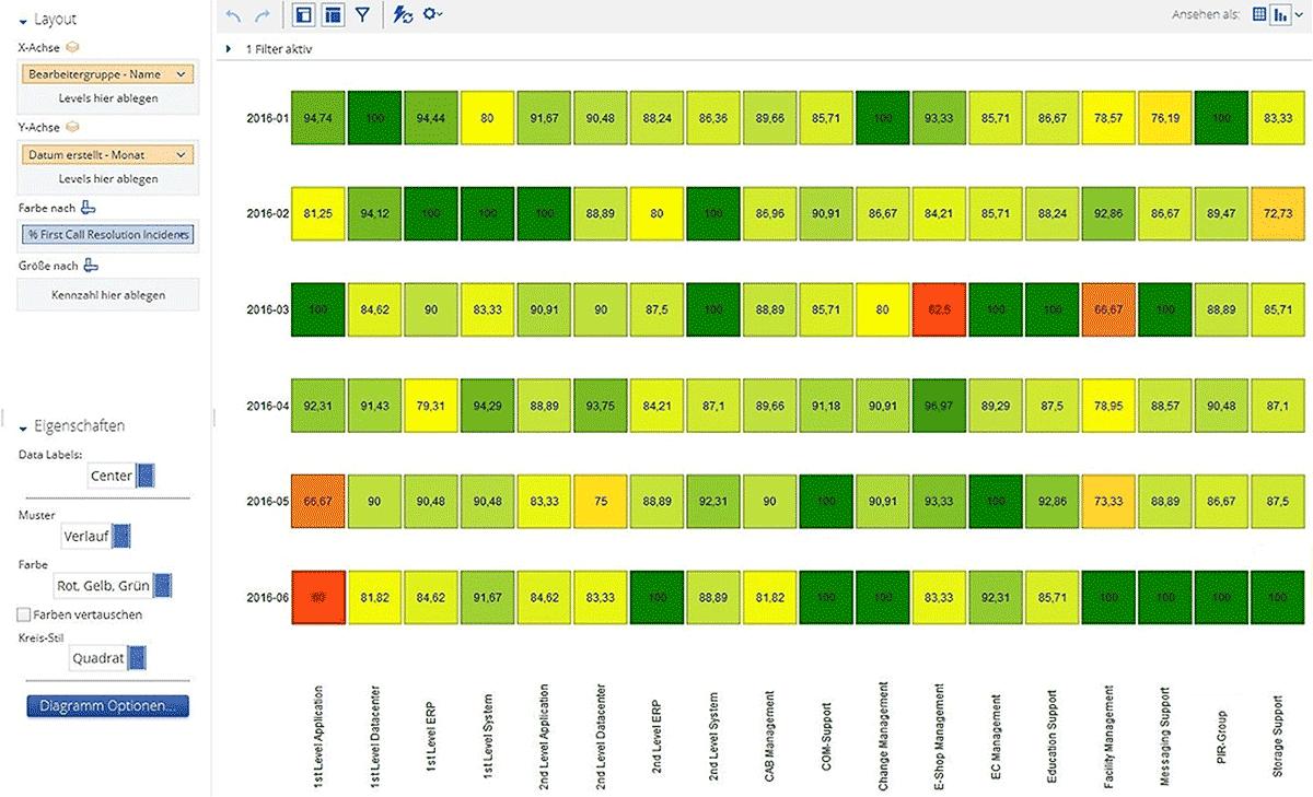 Abbildung 2: Der statische Kennzahlenreport offenbart, dass die Erstlösungsquote des IT-Helpdesks im letzten Monat von bisher 85% auf unter 60% gefallen ist. Durch die Verknüpfung der Erstlösungsquote mit den Support-Gruppen erkennt der Anwender im Self-Service-BI-Tool, dass dies vor allem in der für den Applikations-Support zuständigen Gruppe der Fall war.