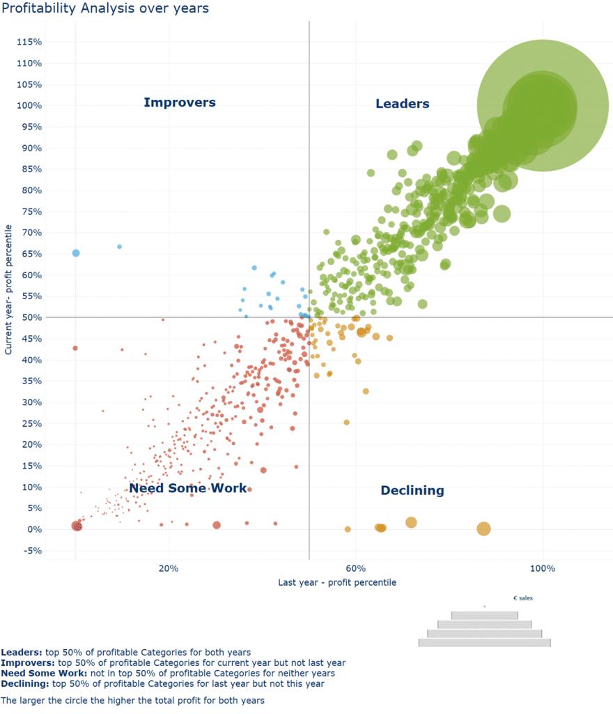 Abbildung 1: Informationen auf einen Blick – mit diesem Streudiagramm verfolgt myToys die Entwicklung einzelner Produktkategorien im Vergleich zum Vorjahr.