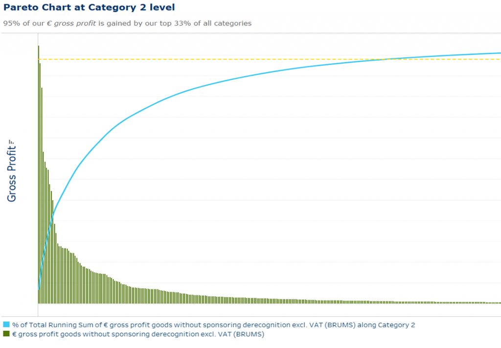 Abbildung 2: Wie profitabel sind die einzelnen Produktkategorien? Das Pareto-Diagramm liefert schnelle Antworten.